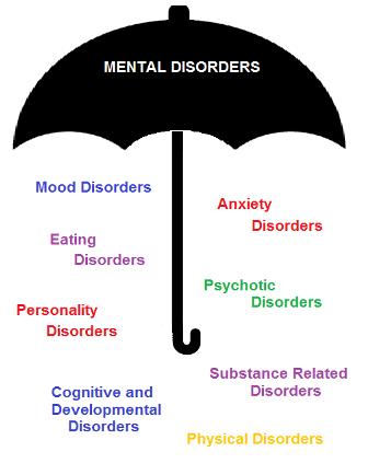 mental_disorders