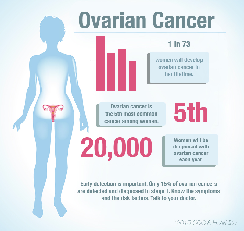 ovarian cancer What are the signs & symptoms of ovarian cancer ovarian cancer is difficult to detect, especially in the early stages this is partly due to the fact that the ovaries - two small, almond-shaped organs on either side of the uterus - are deep within the abdominal cavity.