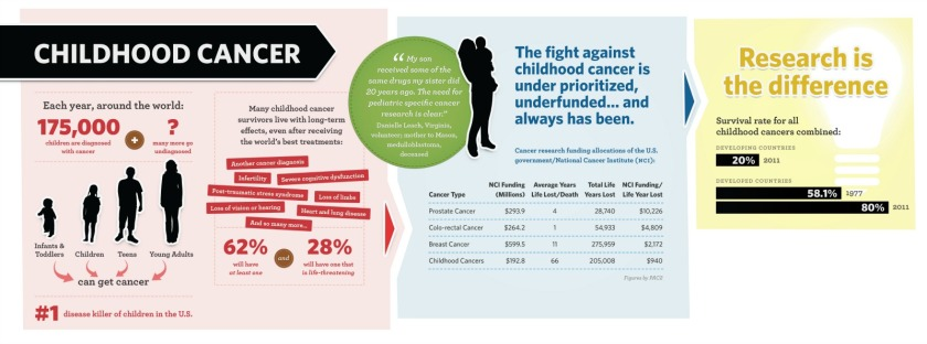 sbf_childhoodcancer-infographic_su2c-1600px
