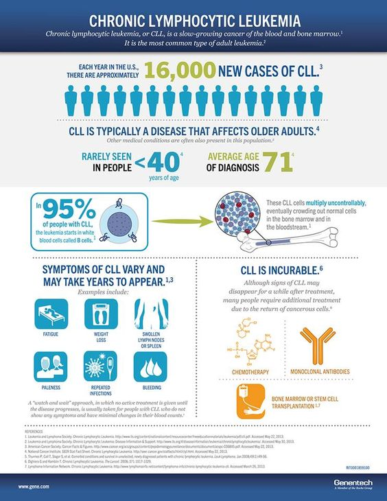 Cll-blood-cancer-leukemia-infographic
