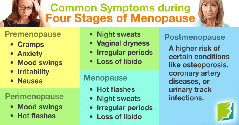 the-4-stages-of-menopause